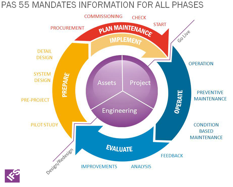 PAS 55 Lifecycle Management, image by Plant Services