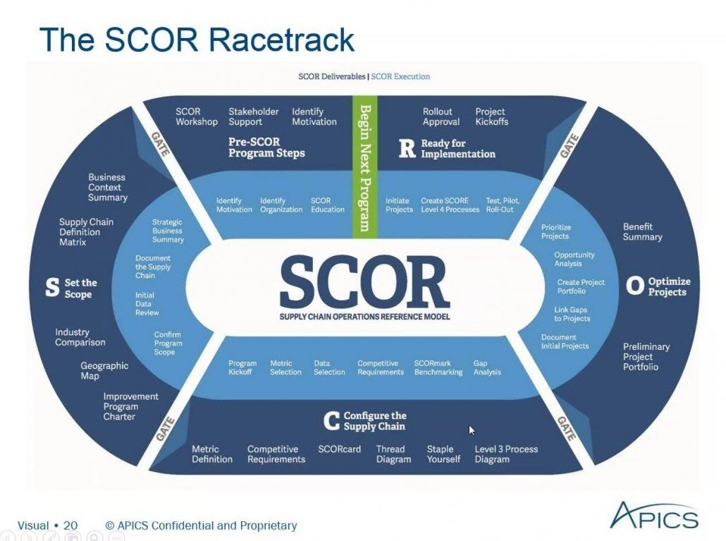 SCOR Racetrack, image by APIC