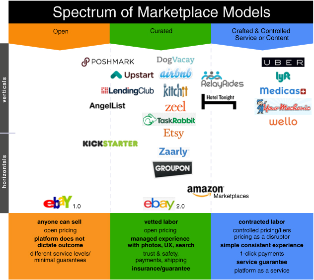 Spectrum of Marketplace Models, image by Forbes