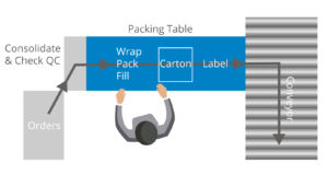 Diagram of straight-line packing flow shipping station.