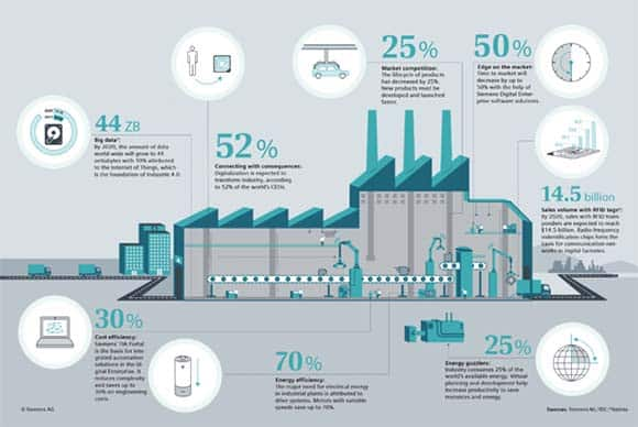 Digitization of Manufacturing