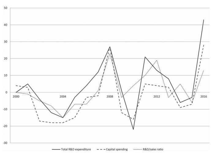 R&D spending trends