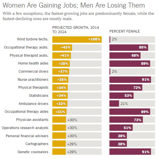 women dominant industries