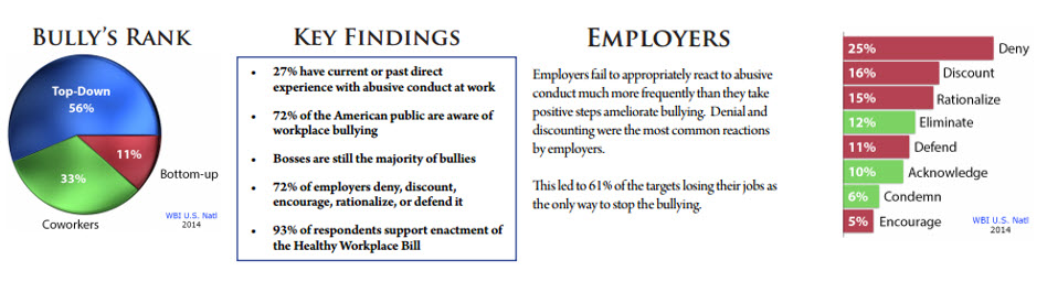 2014 WBI U.S. Workplace Bullying Survey February 2014