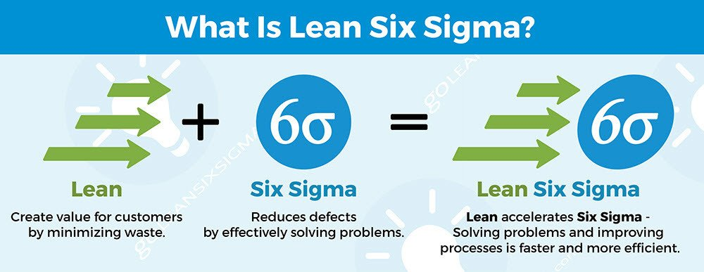 Which Model is Best for You: Six Sigma, Kaizen or Lean? | Formaspace
