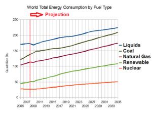 world energy consumption prediction