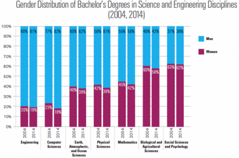 Gender Distribution of Bachelor's Degrees