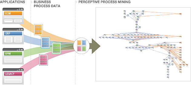 Process mining, image by Lexmark