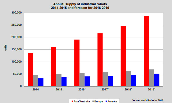 Industrial Robots Forecast
