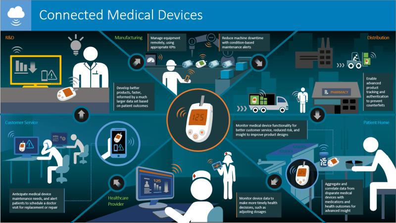 Internet of Things Examples in Health Care
