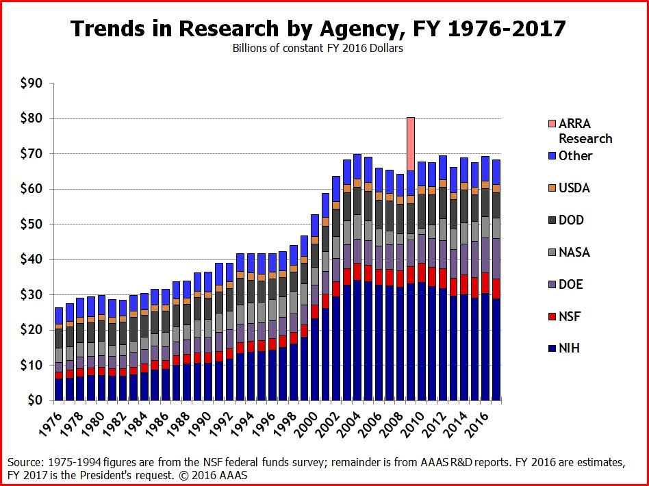 trends in scientific research