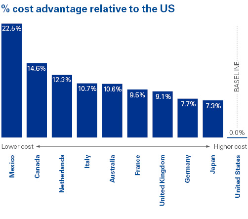 % Cost Advantage Relative to the US, image by KPMG