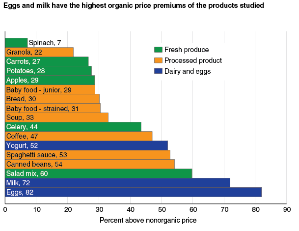 USDA organic premiums