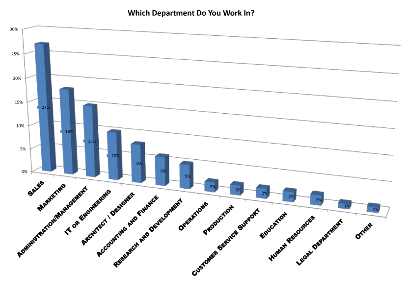 which department do you work in survey