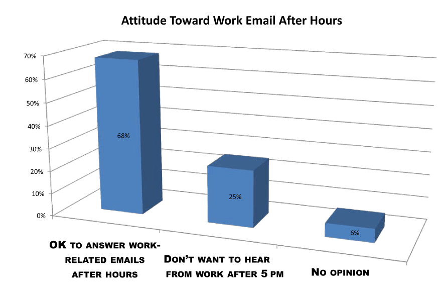 attitude toward work emails after work survey
