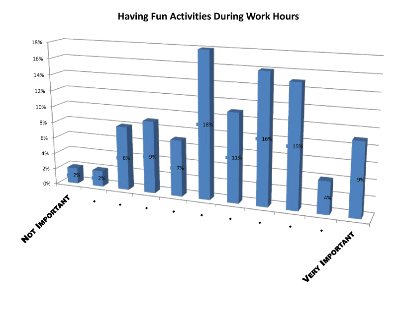 having fun activities during work hours survey