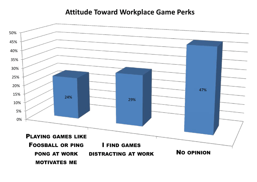 attitude toward workplace games