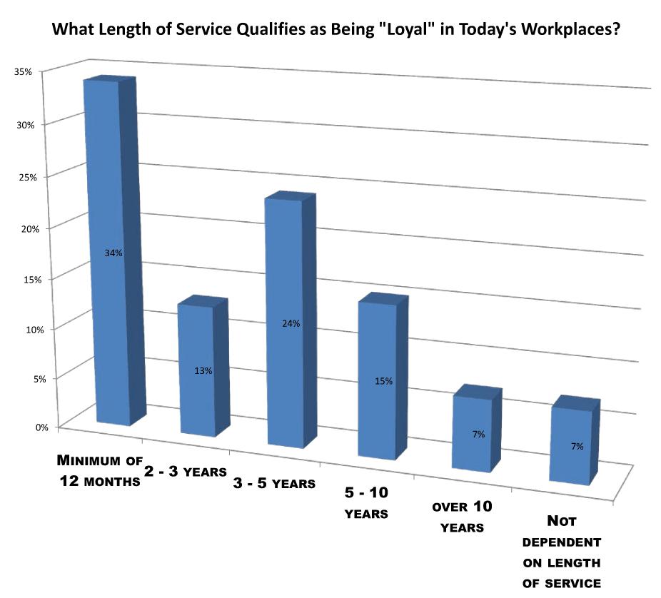 loyalty in workplace survey