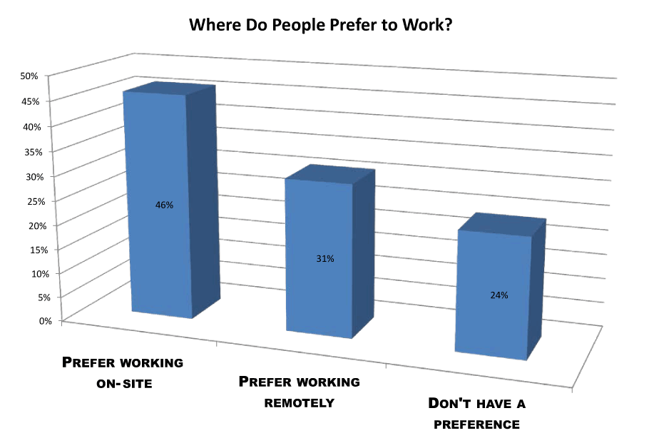 survey chart where people prefer to work