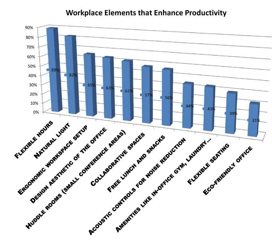 enhance productivity survey chart