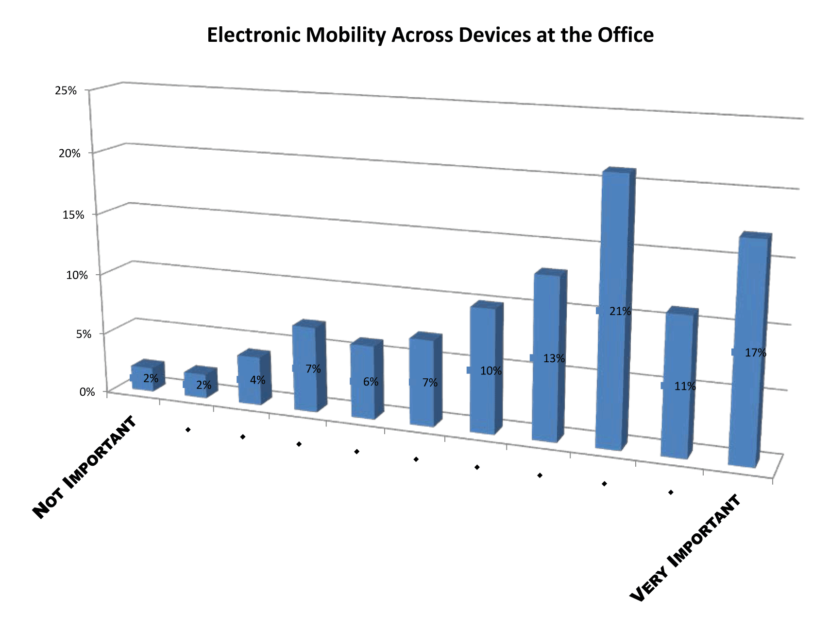 electronic mobility across office devices survey
