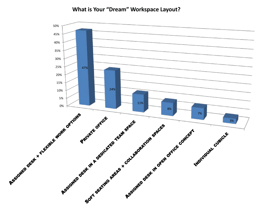 dream workplace layout survey