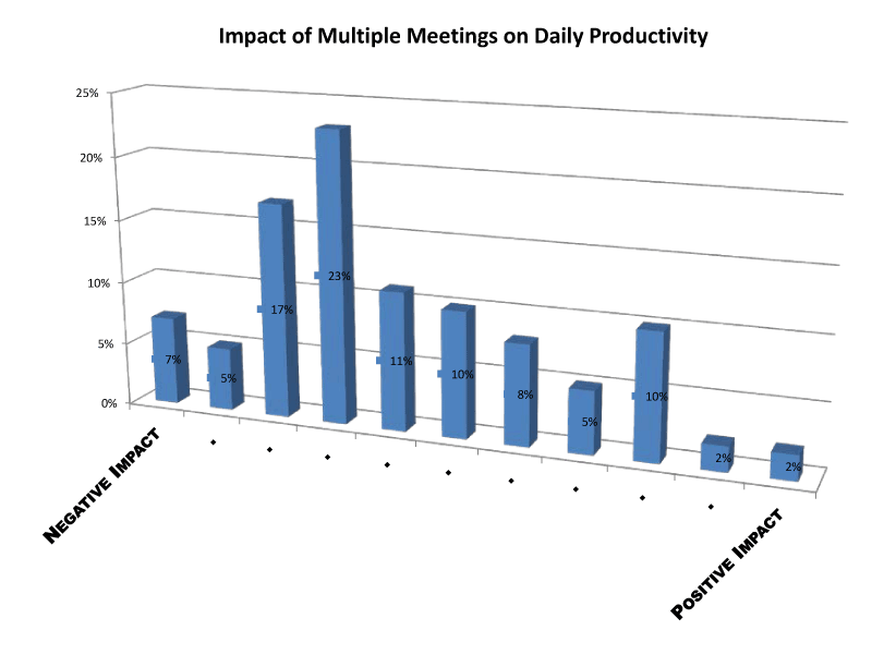 multiple meetings on daily productivity