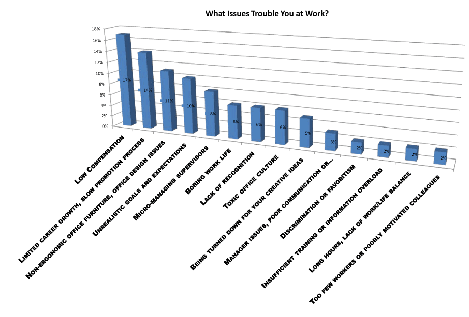 what issues trouble you at work survey
