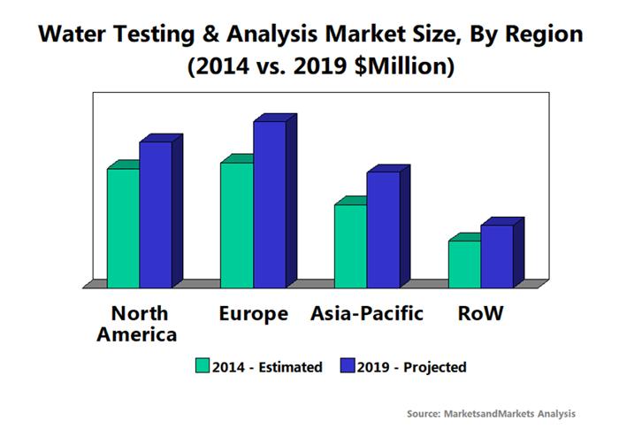Water Testing Market Size 2014