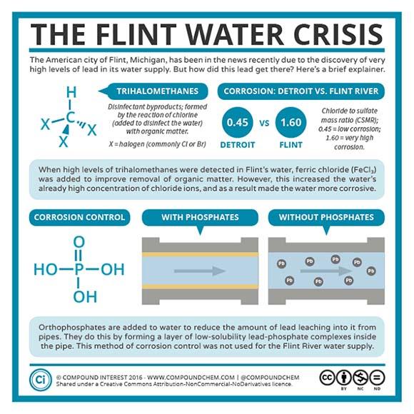 Flint Water Crisis Chart