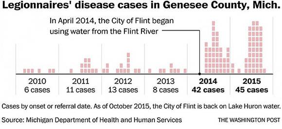 Legionnaires disease in Genesee County, Michigan