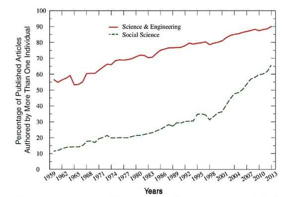 Enhancing the Effectiveness of Team Science p20 Figure 1-1 Percentage of pub author by more than one