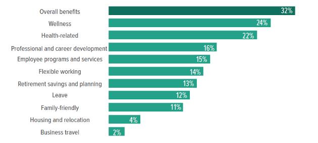 employee-benefits-survey