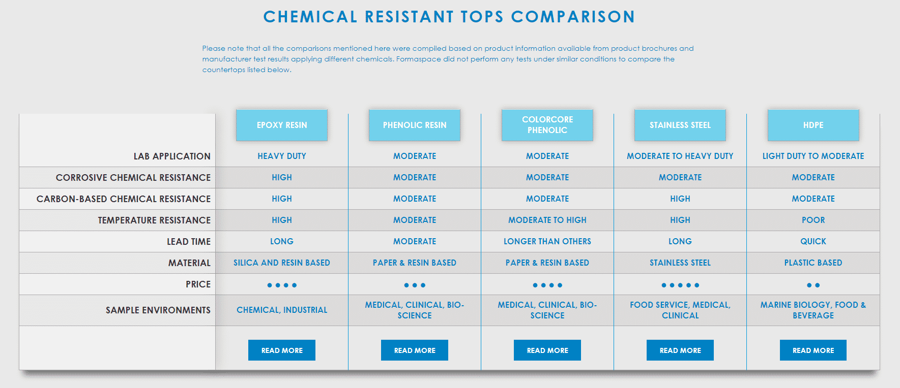 Chemical Resistant Countertops – Epoxy Countertops | Formaspace