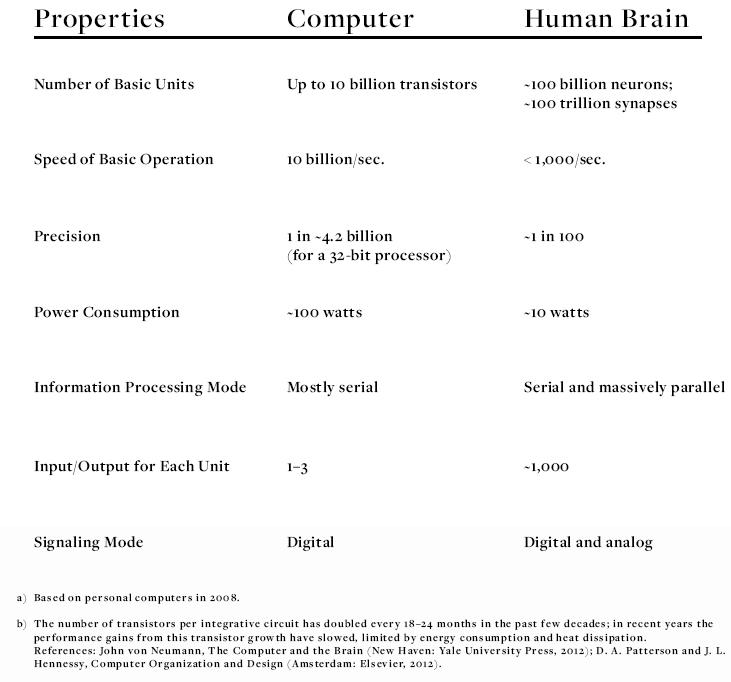 computers-vs-brain