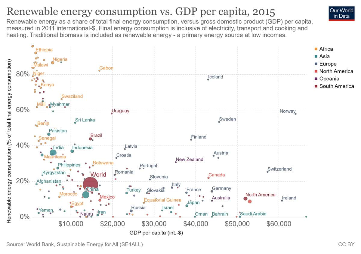 renewable enerhy consumption