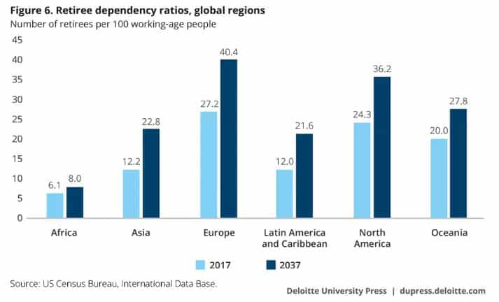 deloitte retiree dependency ratios