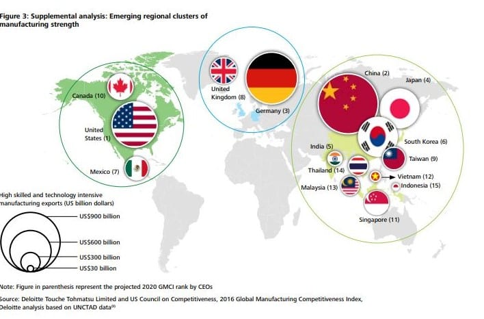 emerging regional clusters of manufacturing strength