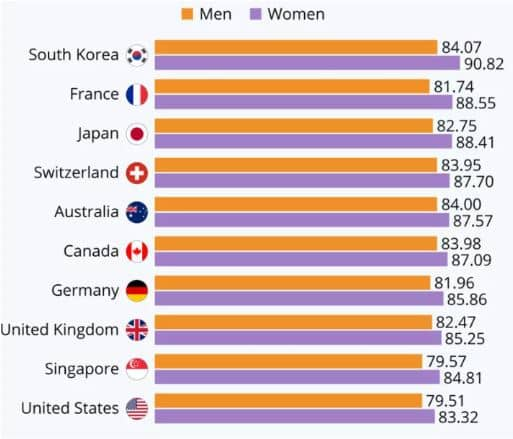average life expectancy by nation
