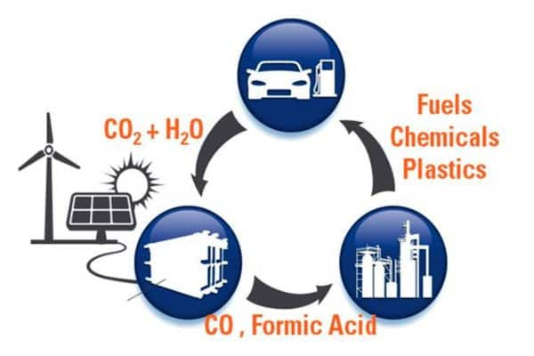 Dioxide Materials is developing technology targeted at power plants that converts excess carbon dioxide into intermediate chemicals like formic acid which can be used to produce transportation fuels and industrial chemicals.