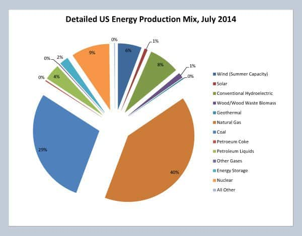 When broken down further, we see Natural Gas (40%) followed by Coal (29%) dominated US energy production capacity in July 2014. Nuclear (9%) barely edged out Hydroelectric (8%). Data courtesy US Energy Information Administration (eia.gov)
