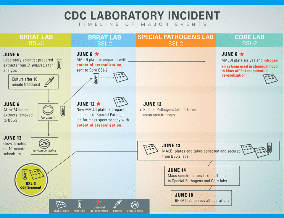 Timeline-for-Anthrax-Laboratory-Incident